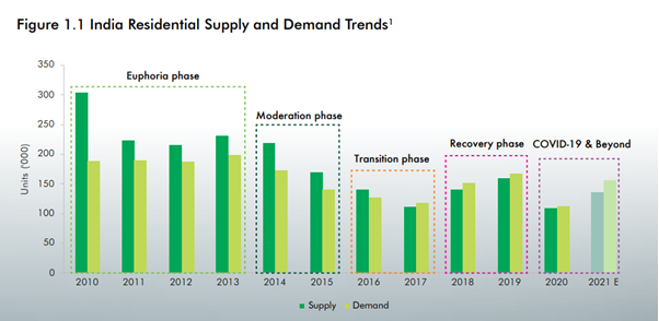 Residential Real Estate Growth Trajectory & Way Forward: CBRE Report
